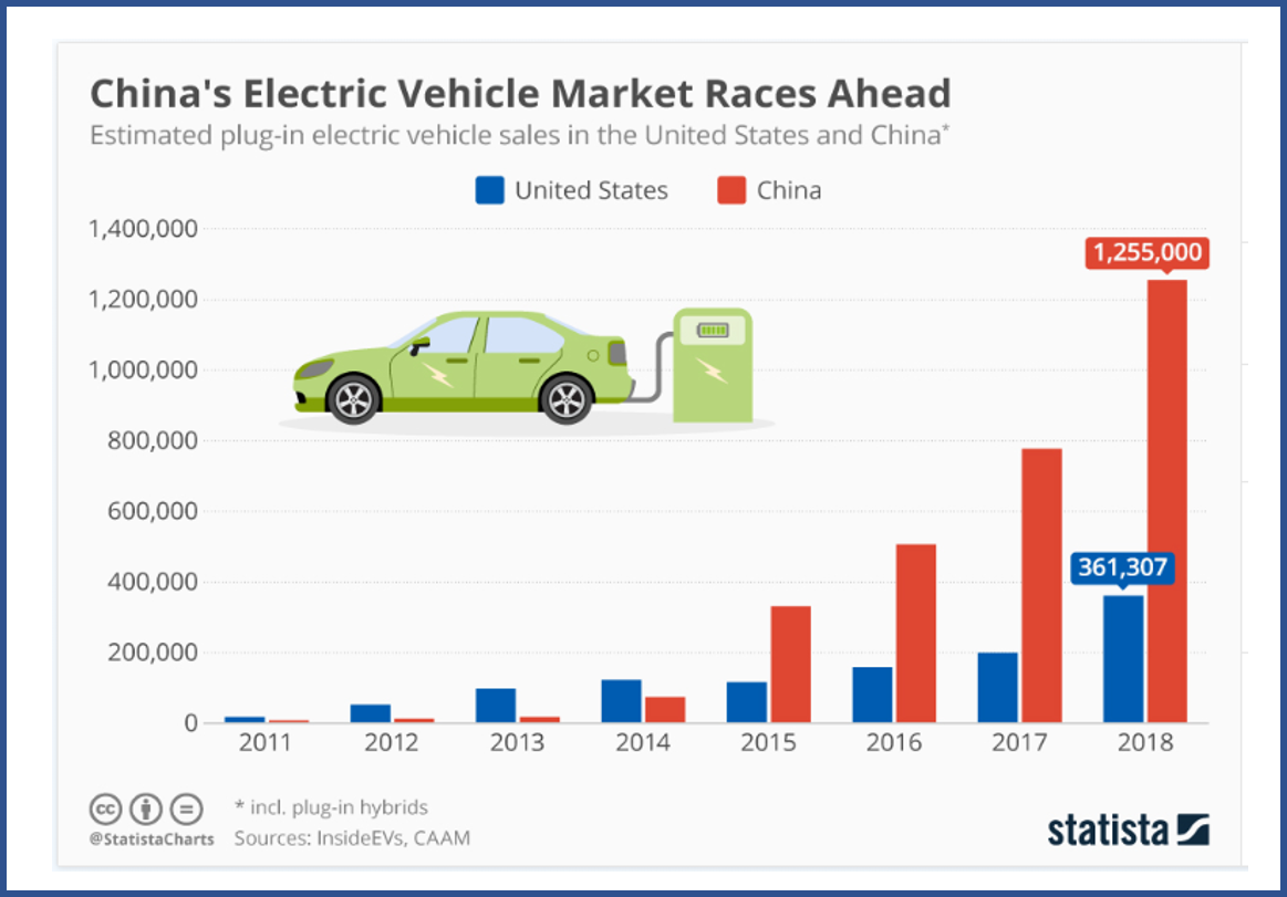 Is China Driving the Future of Auto-Mobility?
