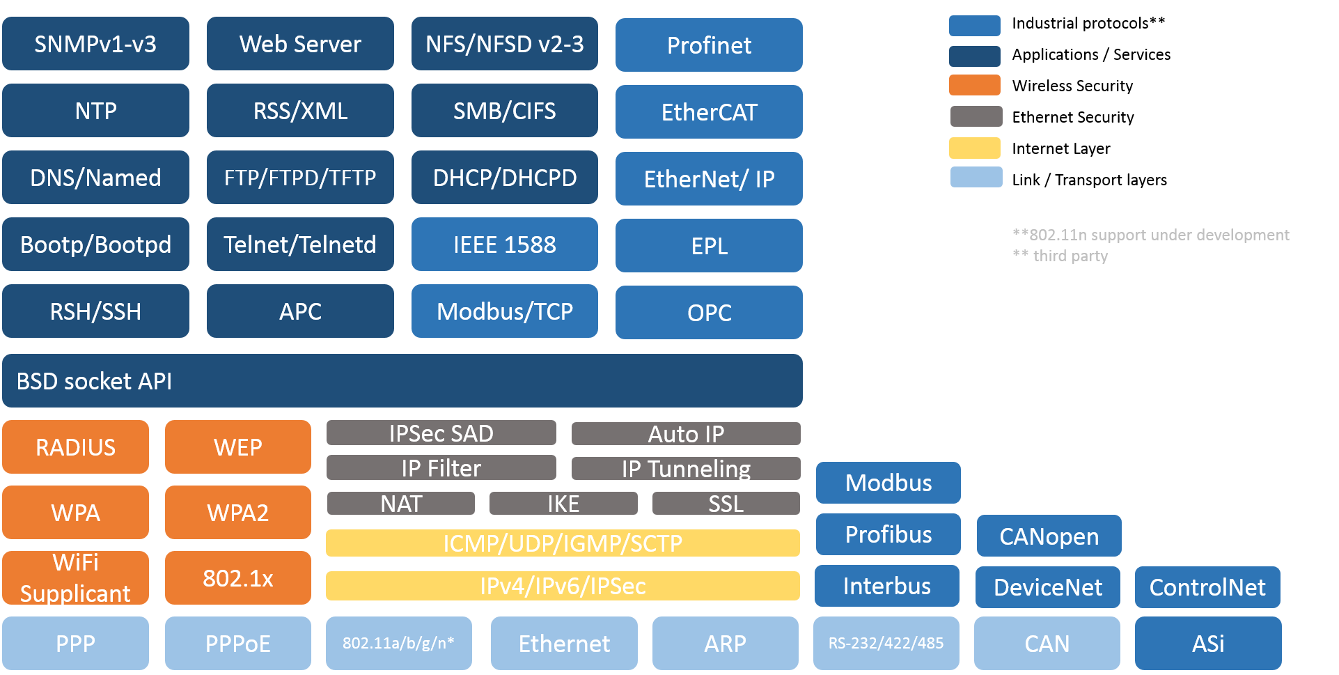 QNX Networking