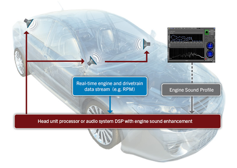 QNX Acoustics for Engine Sound Enhancement