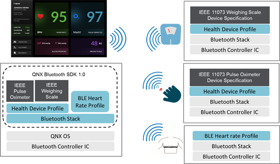 QNX® SDK for Bluetooth® Connectivity