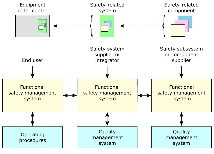 QNX OS for Safety Functional safety management