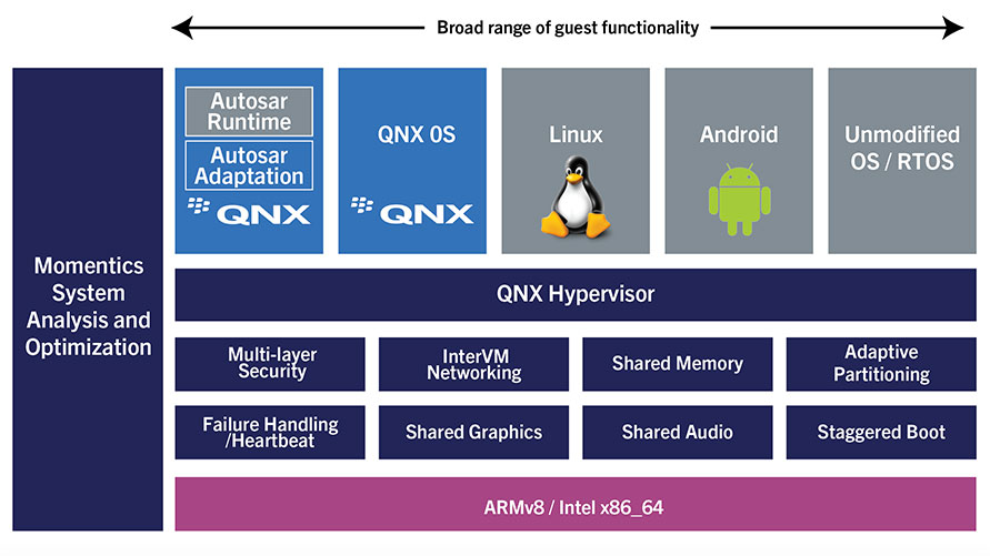 QNX Hypervisor