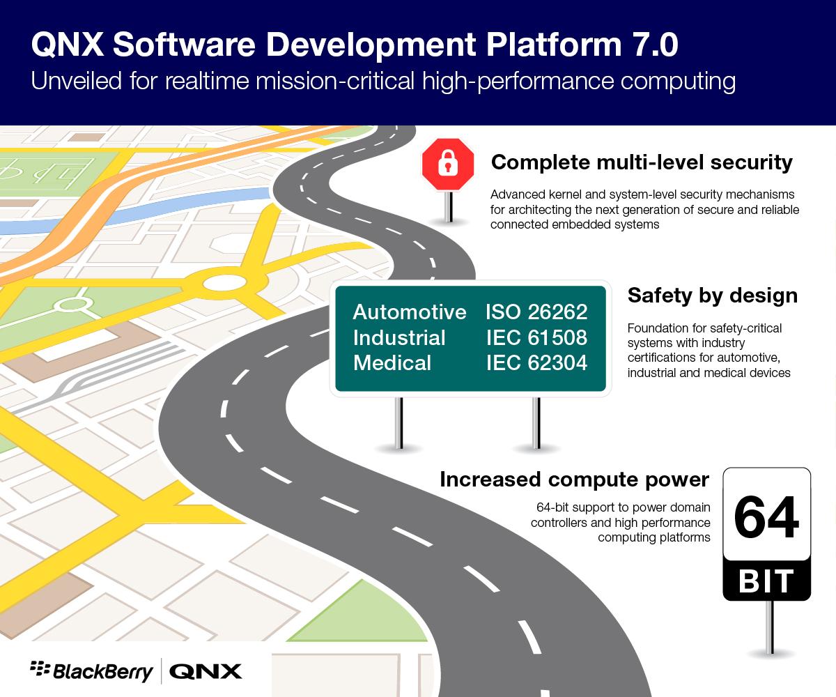 QNX Software Development Platform (SDP 7 0)